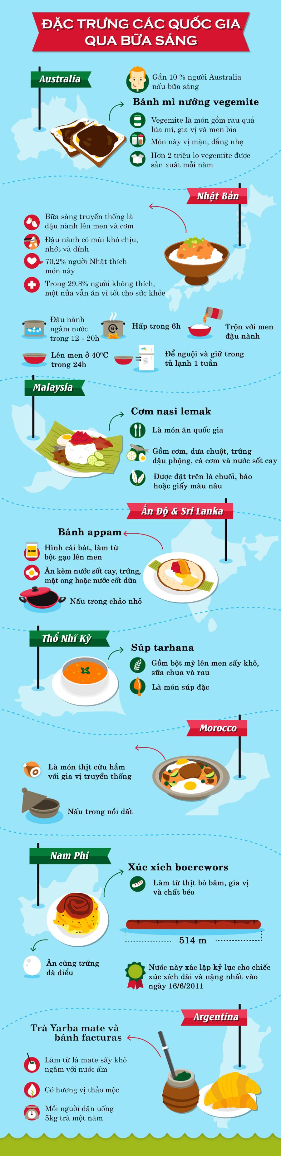 Đặc trưng các quốc gia qua bữa sáng