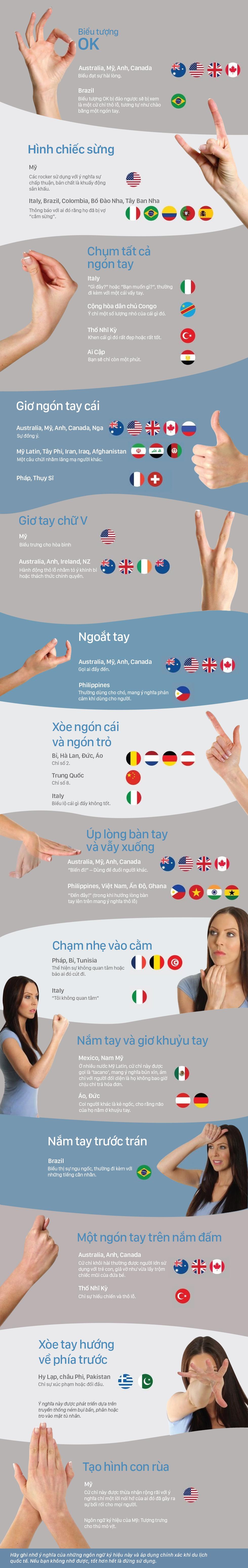 Ngôn ngữ ký hiệu khác biệt ở các nước