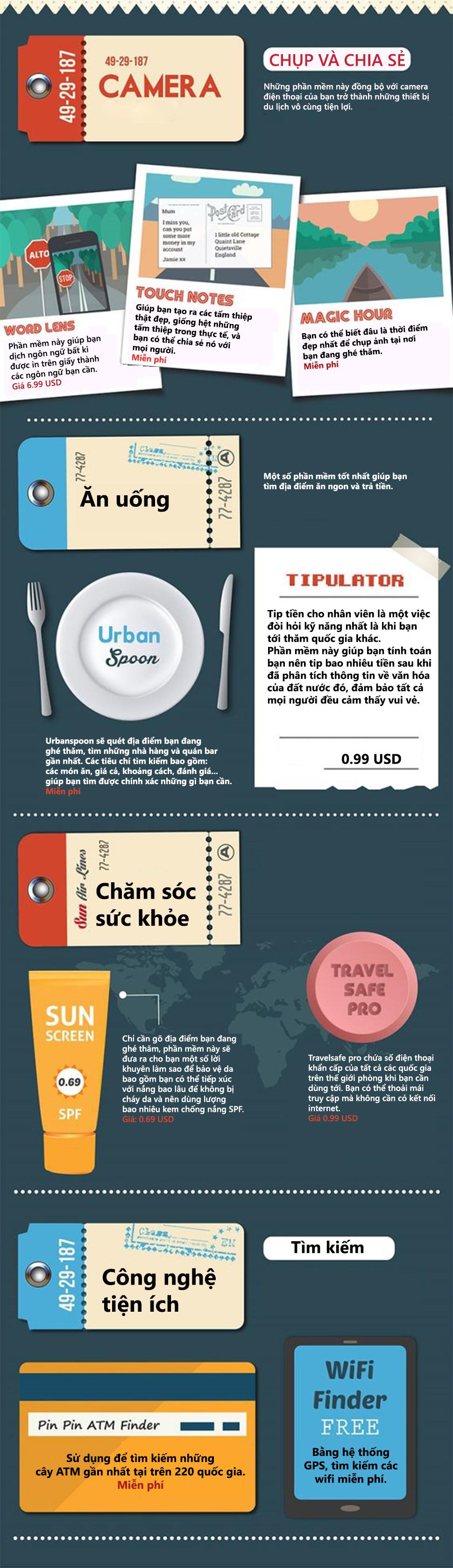 Top ứng dụng hữu ích trên đường du lịch