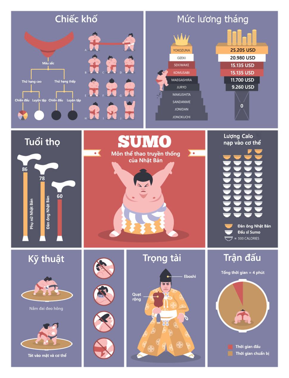 Bí mật của các võ sĩ sumo Nhật Bản