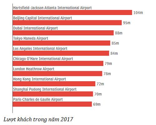 Danh sách 10 sân bay đón nhiều khách nhất năm 2017, đơn vị triệu lượt. Nguồn:Telegraph.