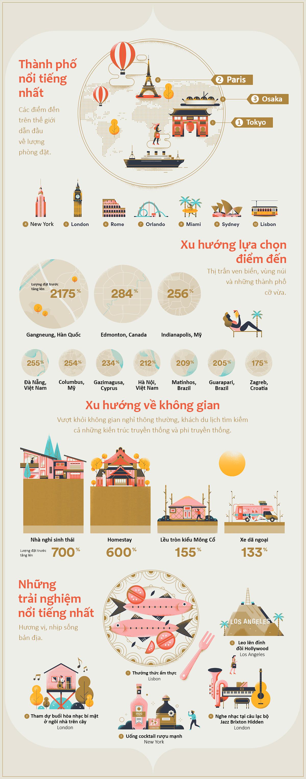 Việt Nam có hai thành phố vào top hot nhất thế giới 2018