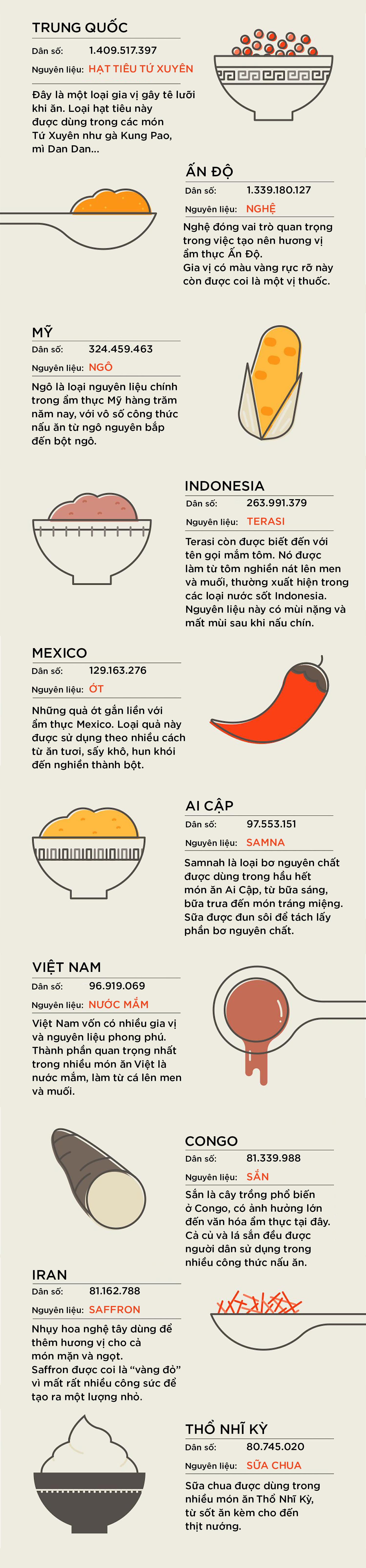 Nguyên liệu nấu ăn phổ biến của những nước đông dân nhất