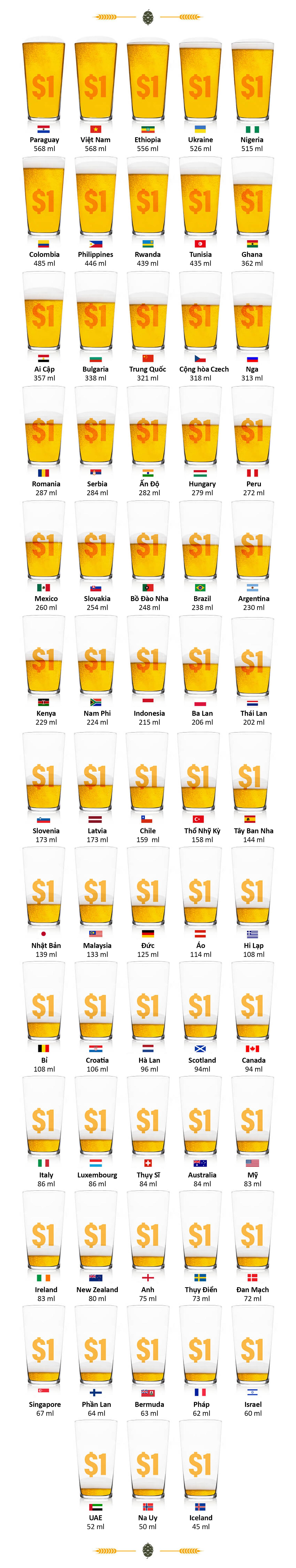 Một USD có thể mua bao nhiêu bia khi du lịch các nước?