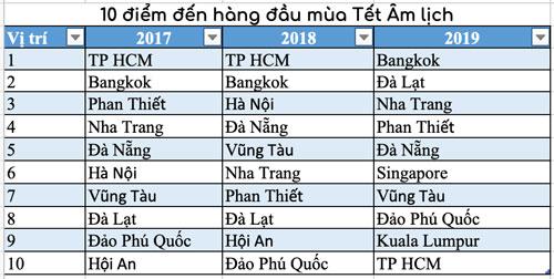 Danh sách 10 điểm đến hàng đầu của người Việt được Agoda thống kê trong 3 năm liên tiếp.