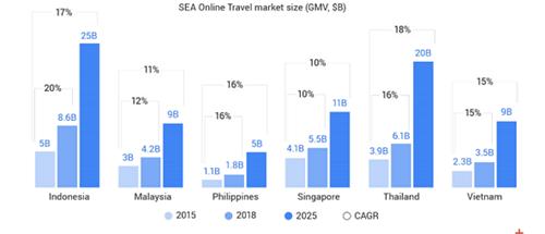 Báo cáo củaGoogle và Temasek.