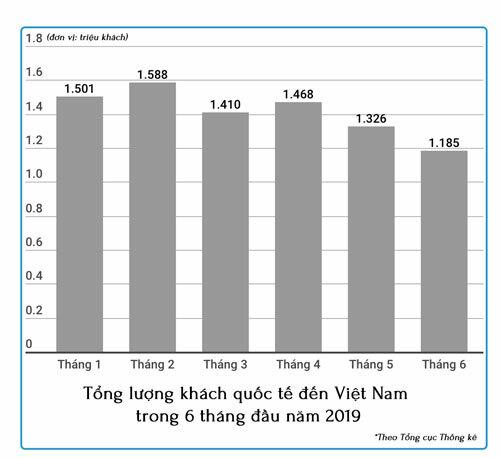 6 tháng đầu năm 2019, ngành du lịch Việt Nam đón gần 8,5 triệu lượt khách quốc tế. Ảnh: Khương Nha.