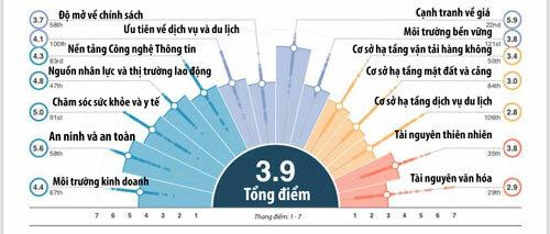 Bảng điểm chi tiết về năng lực cạnh tranh của du lịch của Việt Nam.
