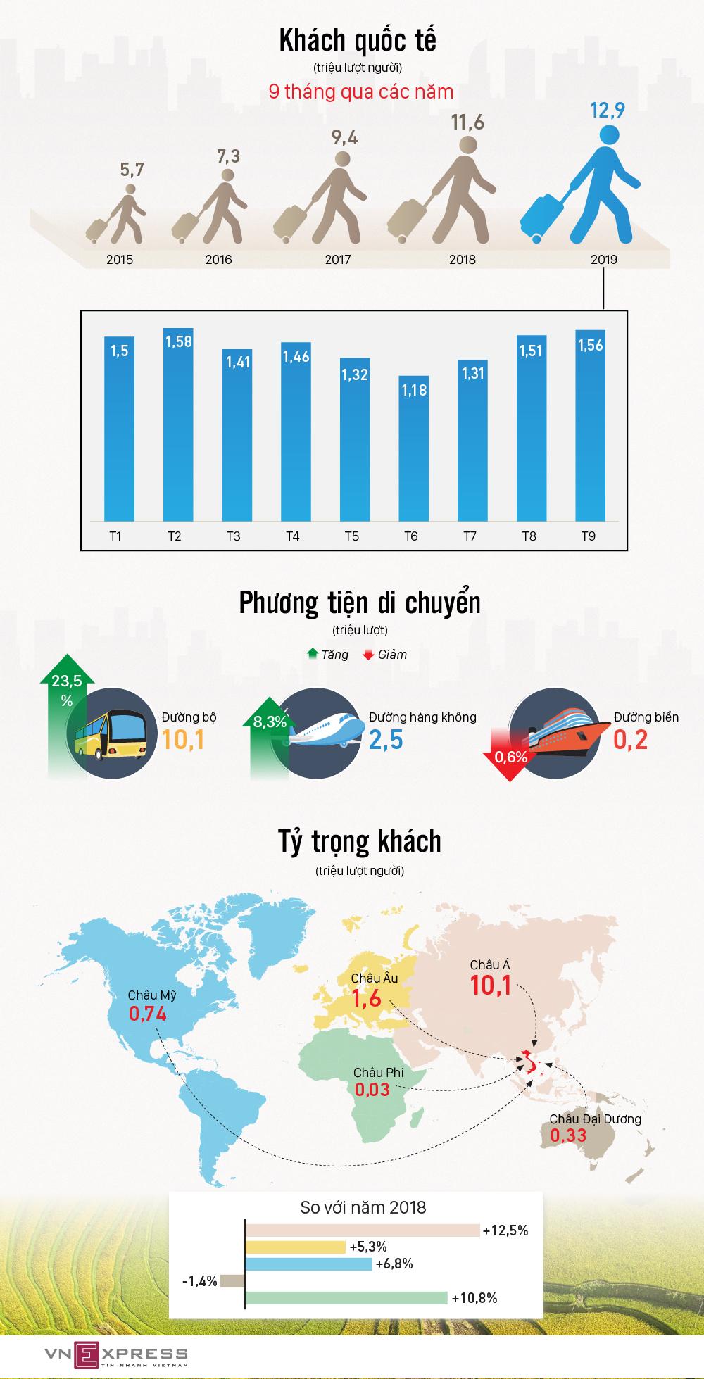 Việt Nam đón 12,9 triệu lượt khách quốc tế