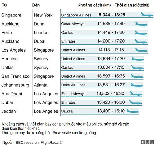Chuyến bay thẳng dài nhất thế giới - 4