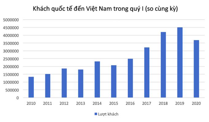 Thống kê lượt khách quốc tế đến Việt Nam trong quý I qua từng năm.