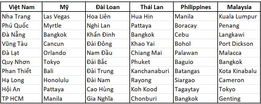Việt Nam vào top điểm đến mơ ước