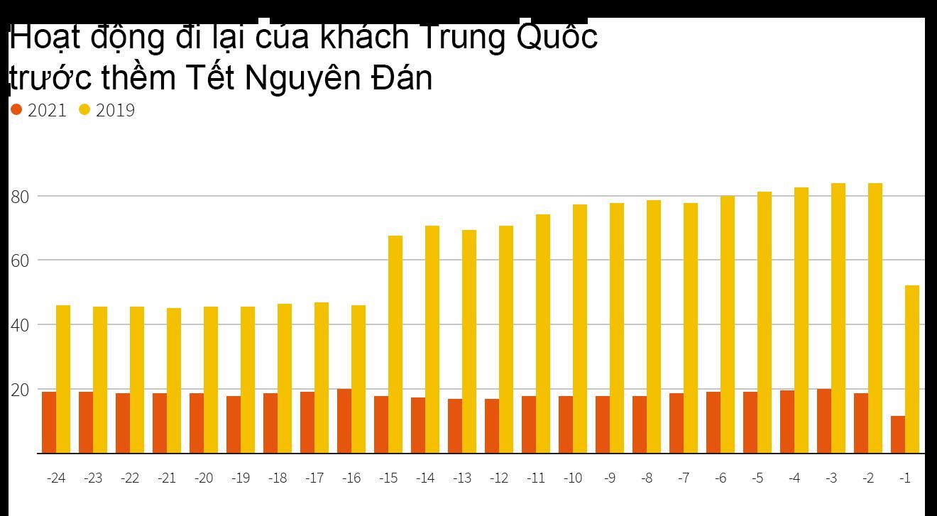 Biểu đồ hiển thị hoạt động du lịch nội địa tại Trung Quốc trước Tết Nguyên Đán. Cột ngang cho thấy số ngày đếm ngược đến Tết Nguyên Đán, cột dọc cho thấy số lượng chuyến đi (đơn vị: triệu). Nguồn: Bộ Giao thông Vận tải Trung Quốc